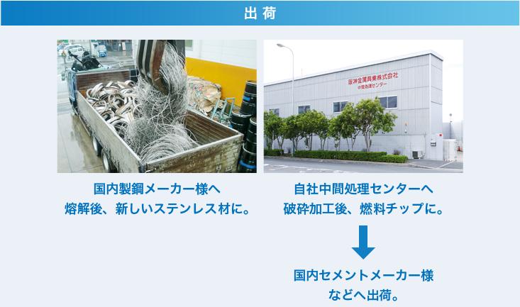 出荷 国内製鋼メーカー様へ 熔解後、新しいステンレス材に。/ 自社中間処理センターへ 破砕加工後、燃料チップに。⇒ 国内セメントメーカー様などへ出荷。